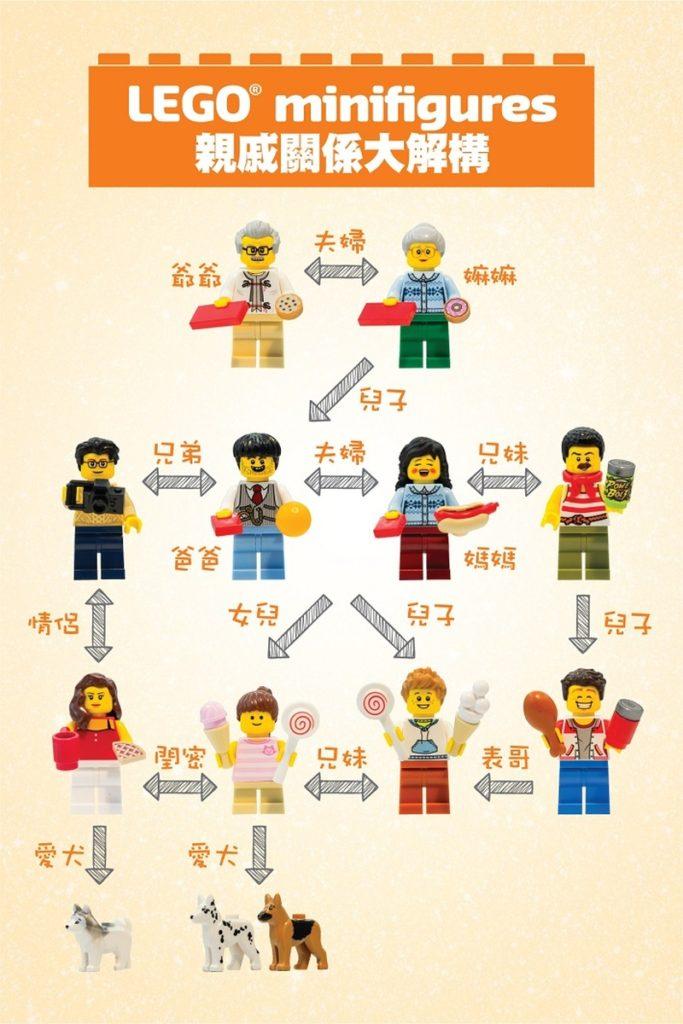 LEGO minifigures 親戚關係解構圖