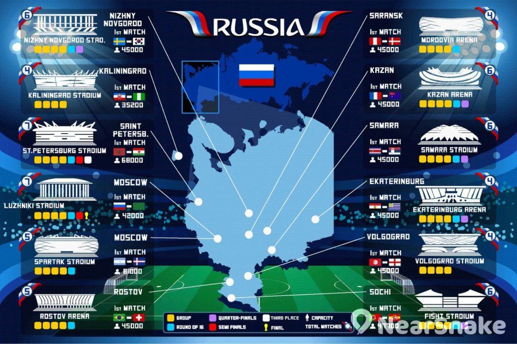 2018 世界杯所有賽事均會在歐洲地區的俄羅斯城市。