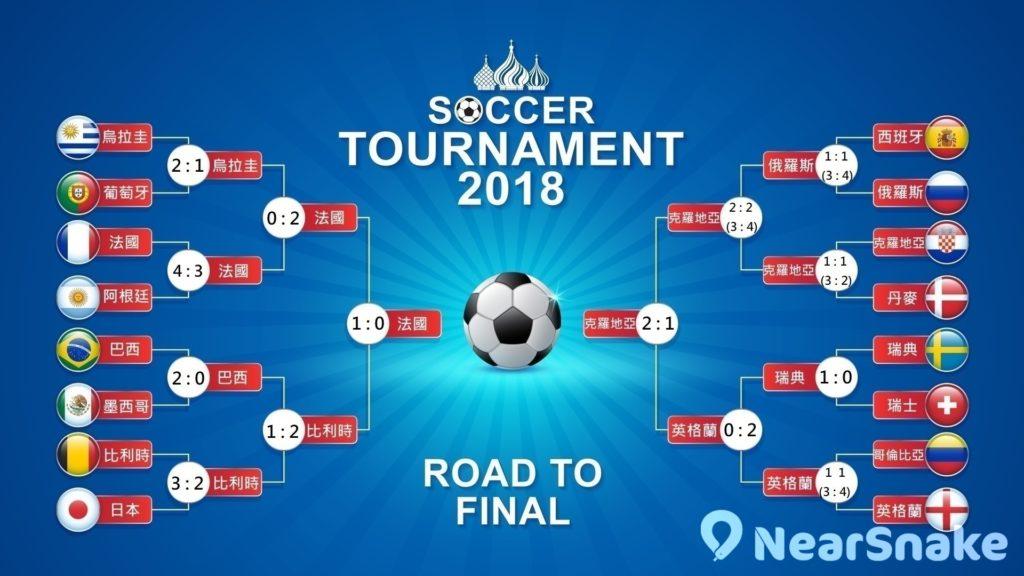2018 世界盃 4 強賽程表 克羅地亞勝