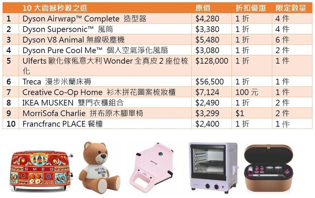 HomeSquare:香港家居折2019 大量家電產品傢俬 1 折或 $1 限量發售。