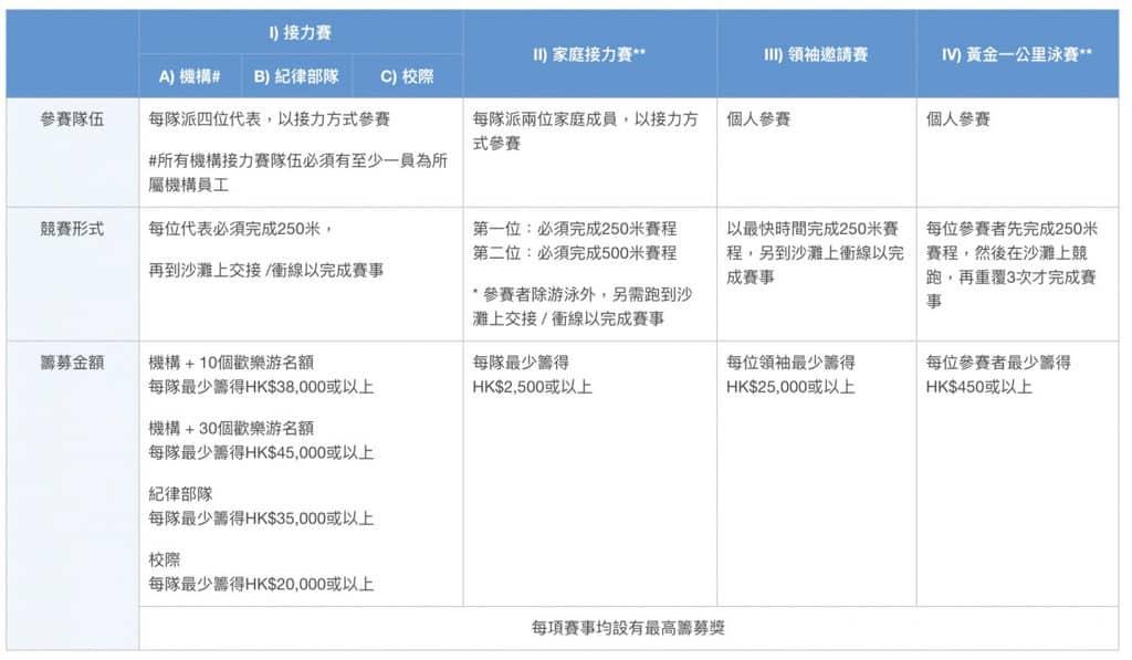淺水灣泳灘:公益金會德豐百萬泳2019 競賽及籌款額詳情
