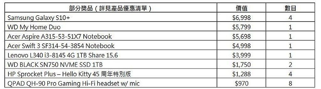 每日在電腦節 2019 會場內以電子消費滿 HK$500(憑最多 2 張電子發票),即可參加大抽獎。